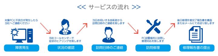 株式会社サードウェーブのプレスリリース画像1