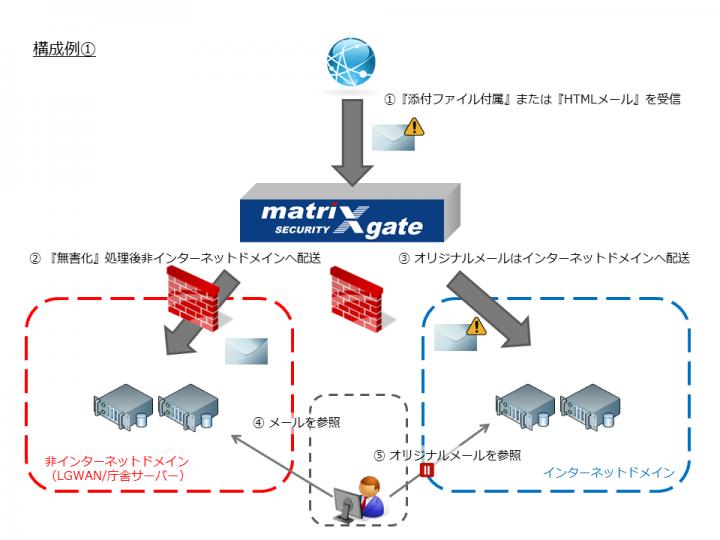 アイマトリックス株式会社のプレスリリース画像2