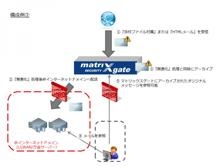 アイマトリックス株式会社のプレスリリース画像3