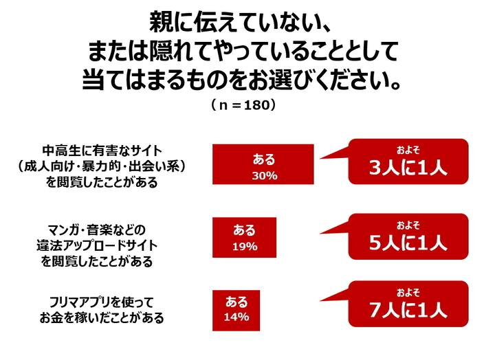 株式会社NTTドコモ のプレスリリース画像3