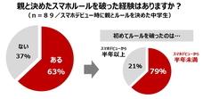 株式会社NTTドコモ のプレスリリース2
