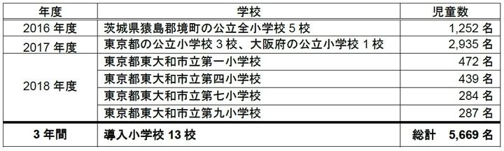ニュー スキン ジャパン 株式会社のプレスリリース画像2