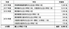 ニュー スキン ジャパン 株式会社のプレスリリース