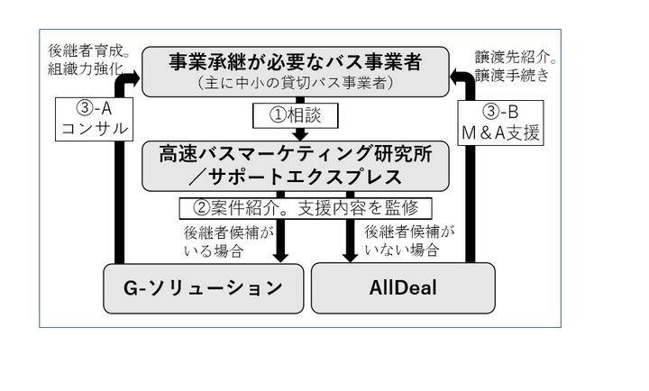 高速バスマーケティング研究所株式会社のプレスリリース画像2