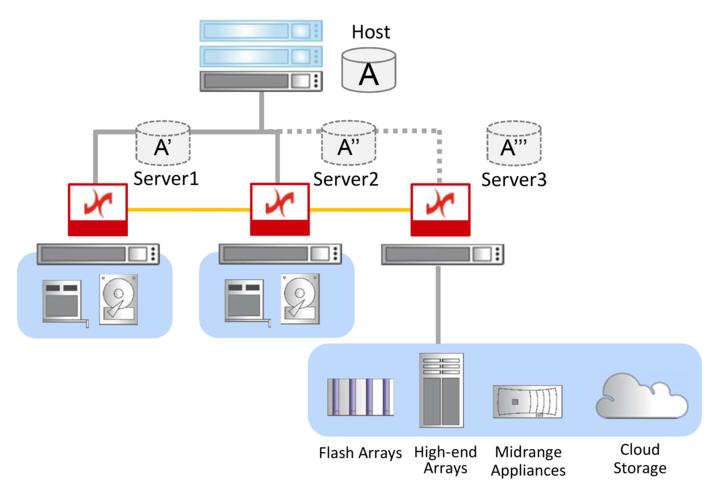 データコア・ソフトウェア株式会社のプレスリリース画像2