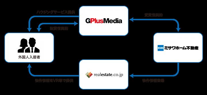 株式会社ジープラスメディアのプレスリリース画像1
