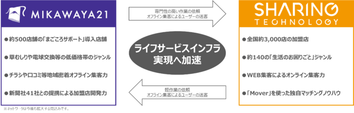 シェアリングテクノロジー株式会社のプレスリリース画像1