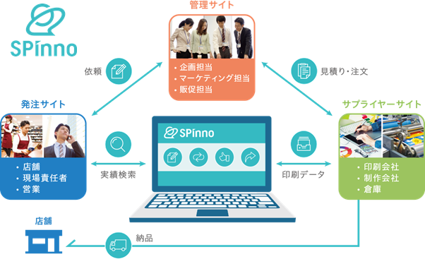 株式会社SPinnoのプレスリリース画像1
