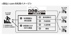 株式会社 スクロール360のプレスリリース