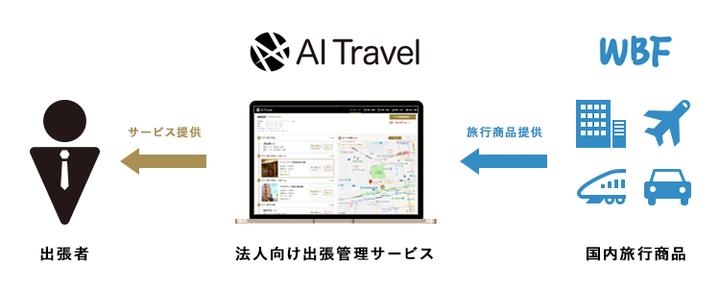 株式会社AIトラベルのプレスリリース画像3