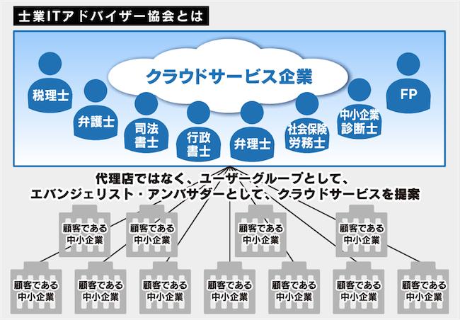 ChatWork株式会社のプレスリリース14