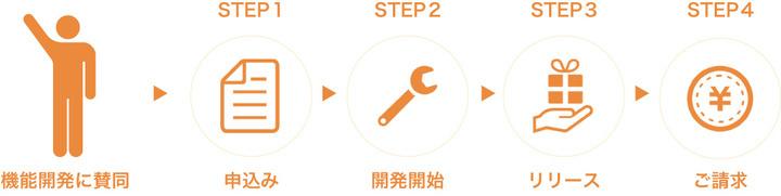 株式会社アジャイルウェアのプレスリリース画像2
