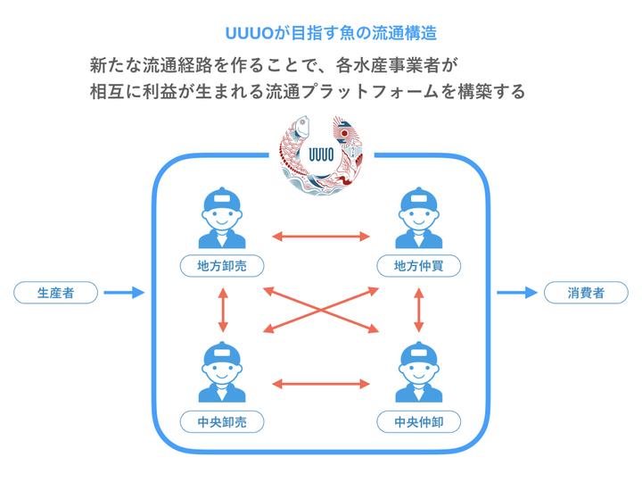 株式会社ウーオのプレスリリース画像3
