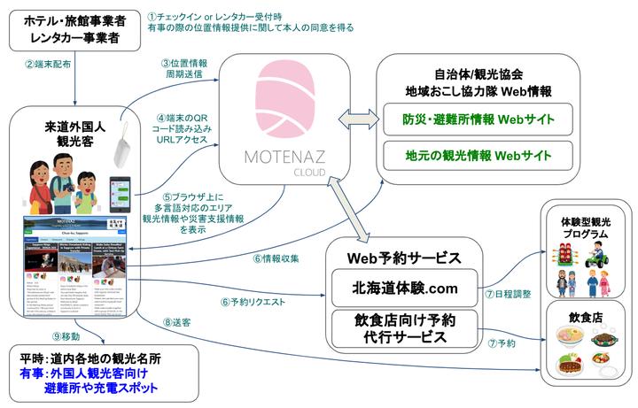 株式会社北海道宝島旅行社のプレスリリース画像1