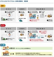 ソニーペイメントサービス株式会社のプレスリリース3