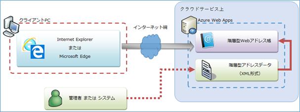 テックインフォメーションシステムズ株式会社のプレスリリース画像1
