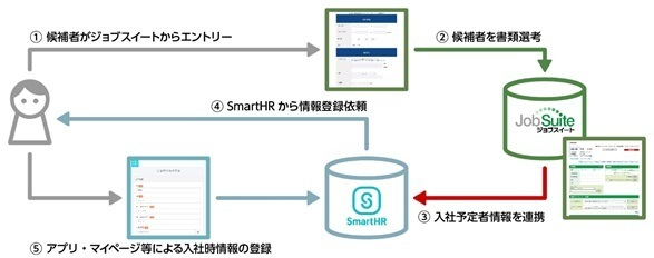 株式会社ステラス JPOSTING事業部のプレスリリース画像1