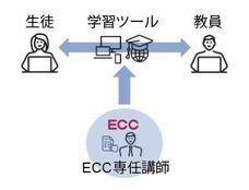 株式会社ECCのプレスリリース5