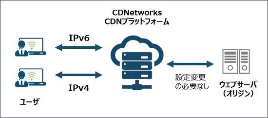 株式会社シーディーネットワークス・ジャパンのプレスリリース画像1