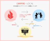 株式会社CAMPFIREのプレスリリース2