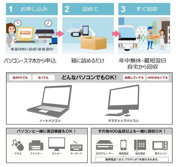 リネットジャパングループ株式会社のプレスリリース画像1