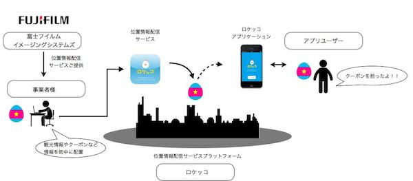 株式会社ロケッコのプレスリリースアイキャッチ画像