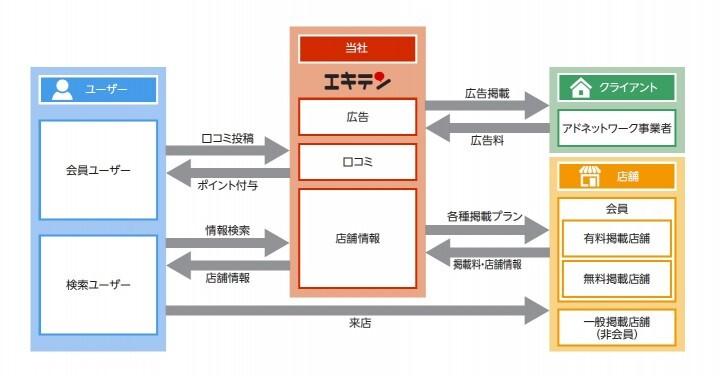 株式会社デザインワン・ジャパンのプレスリリース画像1