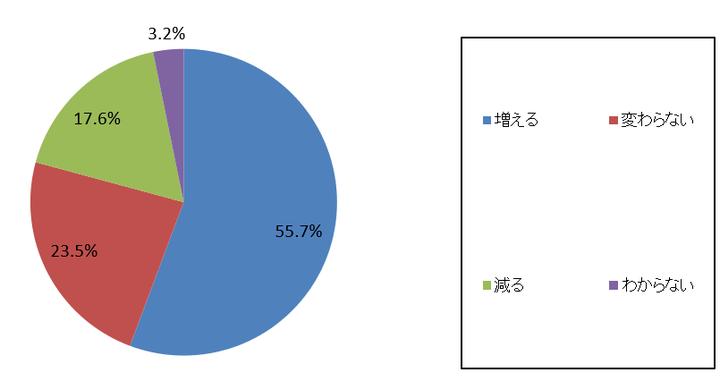 さいたま新都心税理士法人 名護・松波事務所のプレスリリース画像3