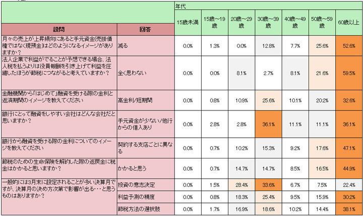 さいたま新都心税理士法人 名護・松波事務所のプレスリリース画像2