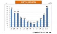 赤穂化成株式会社のプレスリリース5
