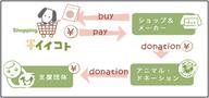 公益社団法人アニマル・ドネーションのプレスリリース12