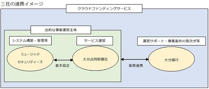 ミュージックセキュリティーズ株式会社のプレスリリース画像3