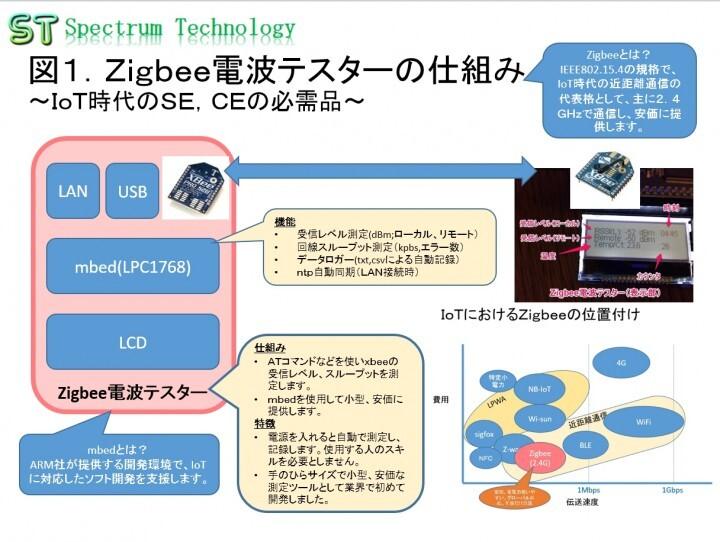 スペクトラム・テクノロジー株式会社のプレスリリース画像1