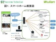 スペクトラム・テクノロジー株式会社のプレスリリース14