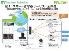 スペクトラム・テクノロジー株式会社のプレスリリース12