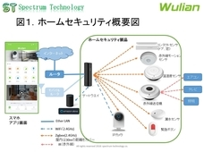 スペクトラム・テクノロジー株式会社のプレスリリース9