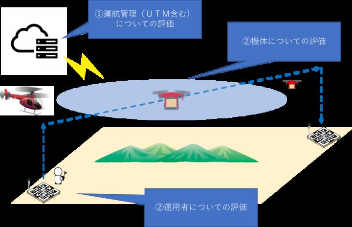 一般社団法人日本UAS産業振興協議会のプレスリリース画像1