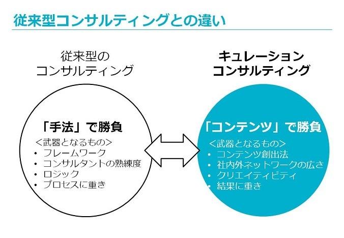 株式会社 博報堂コンサルティングのプレスリリース画像6