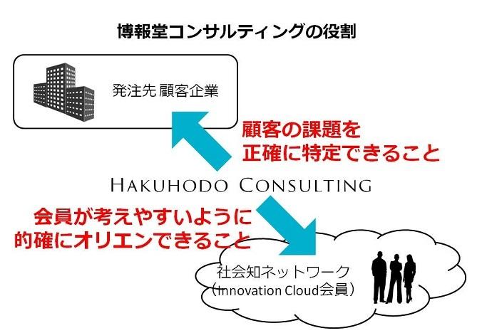 株式会社 博報堂コンサルティングのプレスリリース画像4