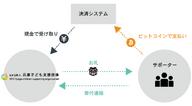 特定非営利活動法人兵庫子ども支援団体のプレスリリース3