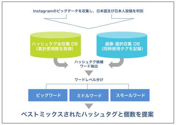株式会社電通ブルーのプレスリリース画像2