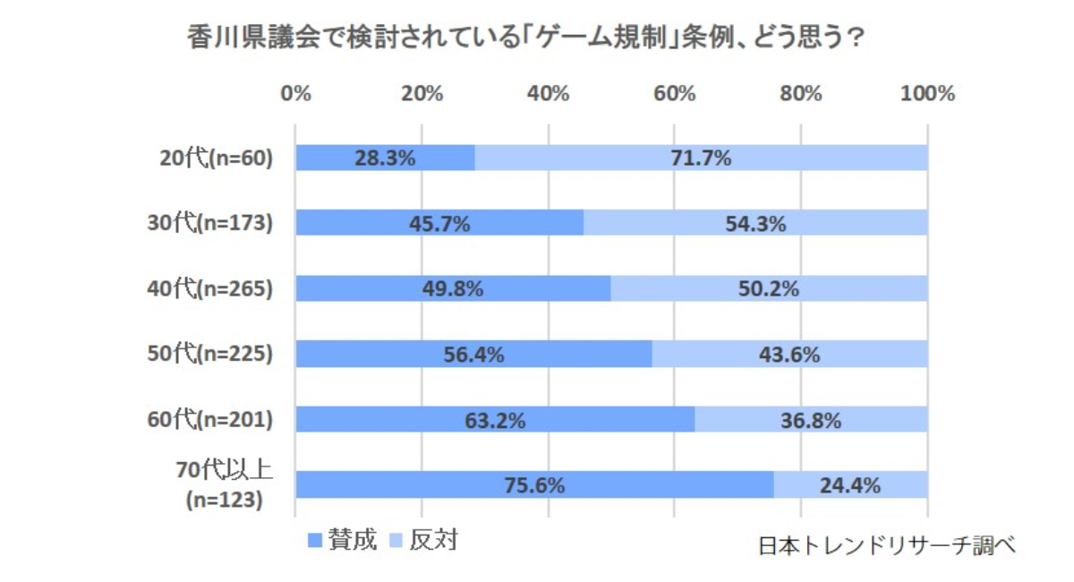 香川 県 ゲーム 規制 条例