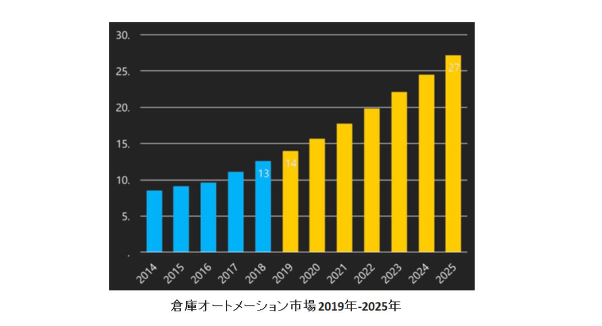 倉庫オートメーション市場、2019年から2025年まで11.7%のCAGRで成長すると予測